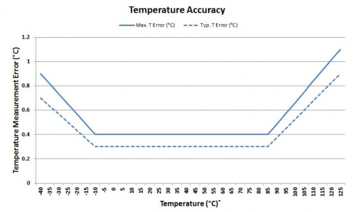 Si7021 temp figure 2.jpg