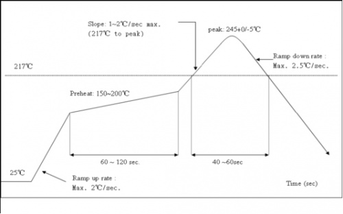PSF-A85 Recommended reflux curve.jpg