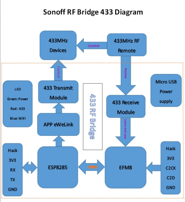433 rf bridge diagram.jpg